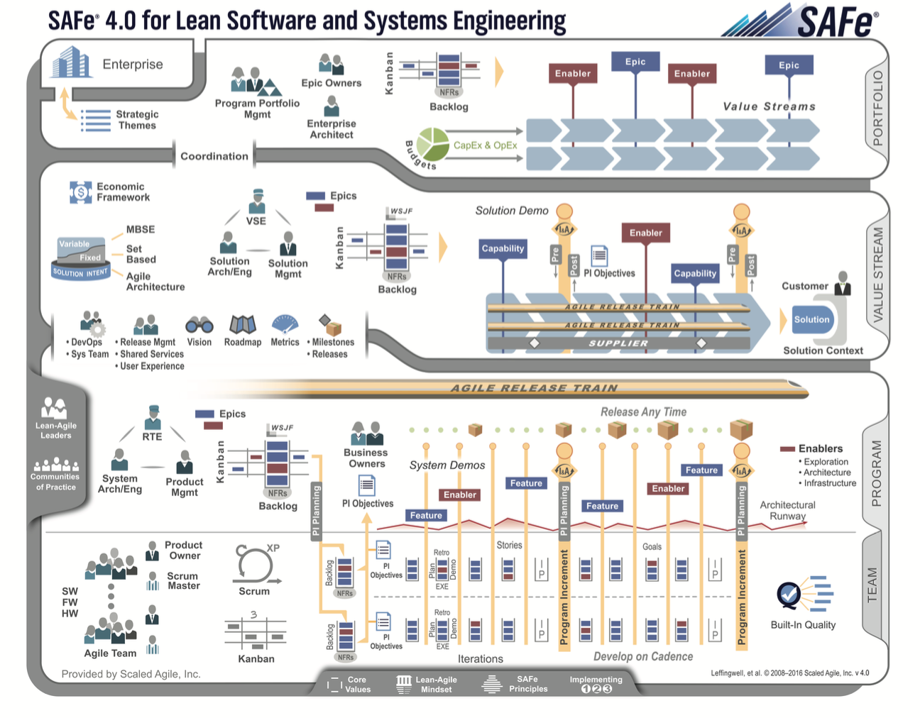 Leading Safe 40 Scaled Agile Framework Certification Course